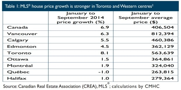 House prices in Canada plus major cities