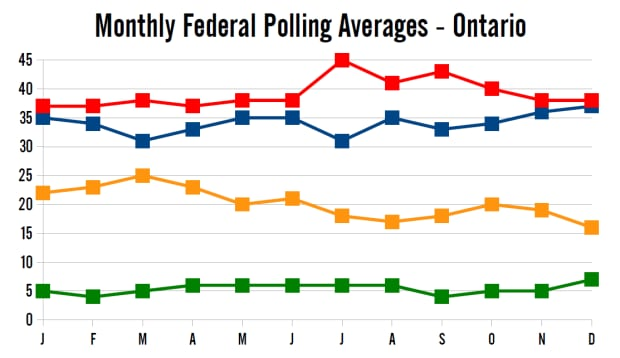 Monthly polling averages in 2014, Ontario