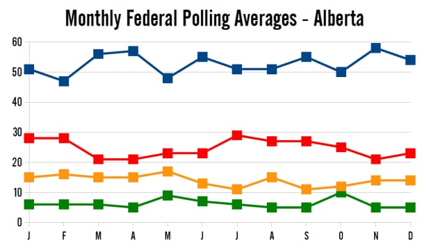 Monthly polling averages in 2014, Alberta
