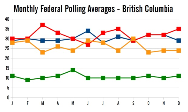Monthly polling averages in 2014, BC