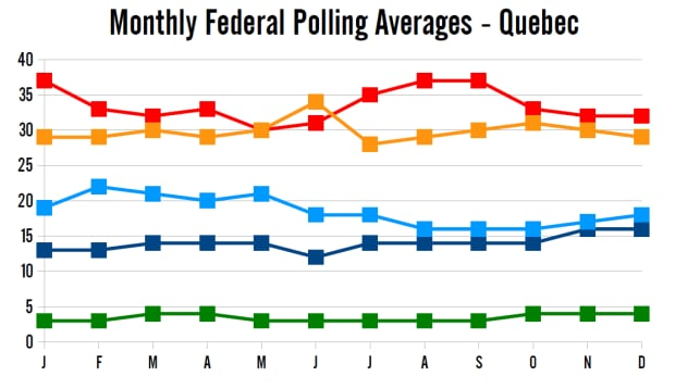 Monthly polling averages in 2014, Quebec