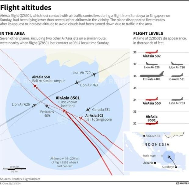 AirAsia area altitudes graphic