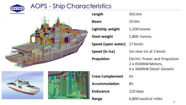 Arctic Offshore Patrol Ship characteristics