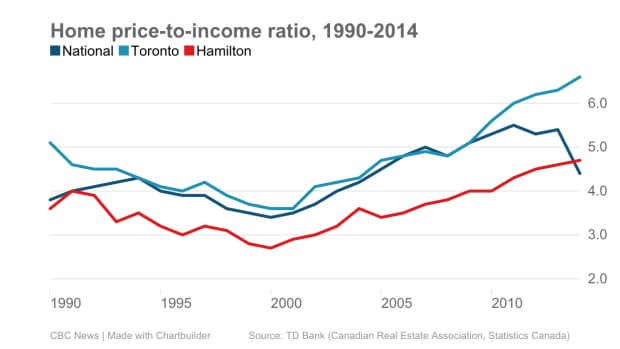 Home price-to-income ratio, 1990-2014