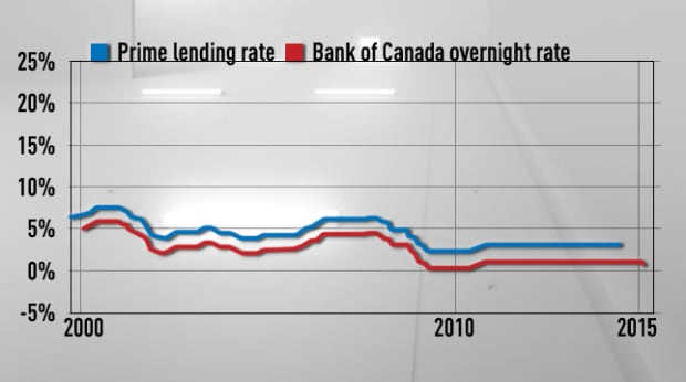 Prime lending rate vs. overnight lending rate 2