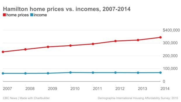 Hamilton price-to-income ratio, 2007-2014