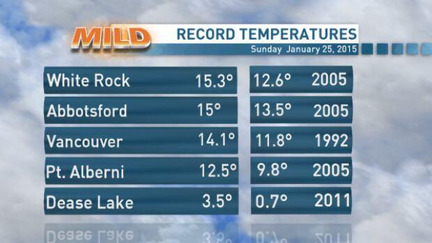 B.C. temperatures graphic