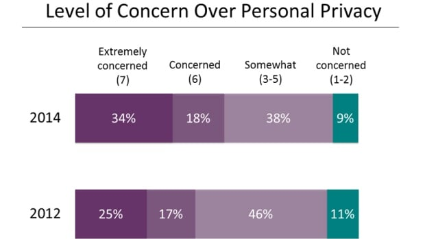 Privacy poll
