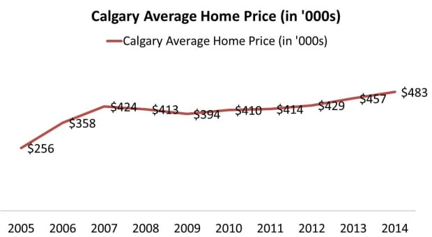 Calgary home prices over the past decade