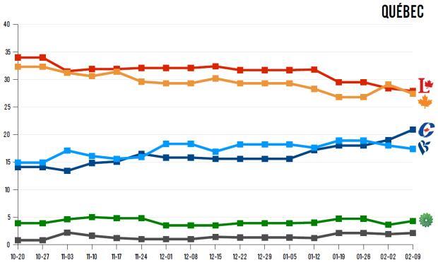 Polling averages in Quebec, Feb. 10