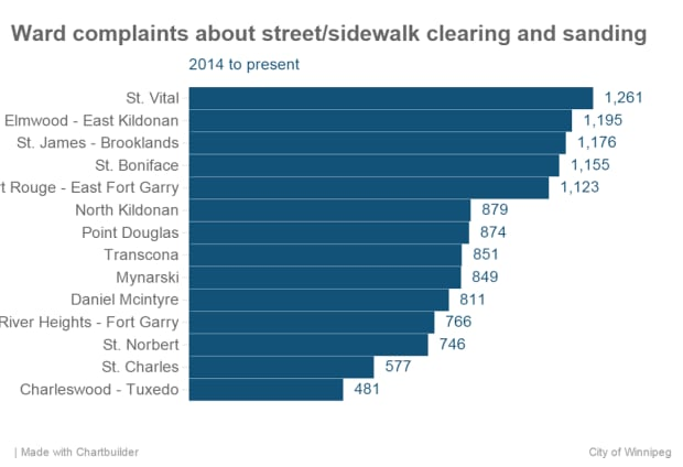 Ward complaints about street/sidewalk clearing and sanding Winnipeg