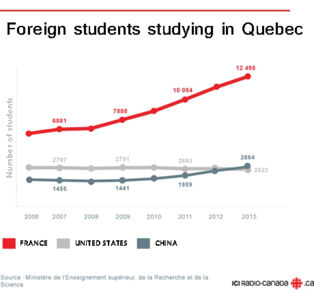 French students in Quebec