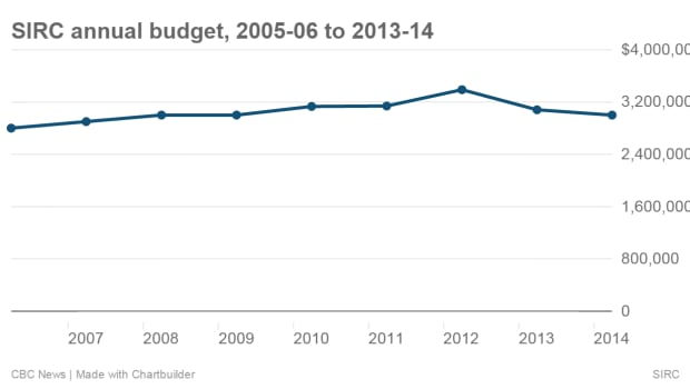 Chart: SIRC annual budget, 2005-06 to 2013-14