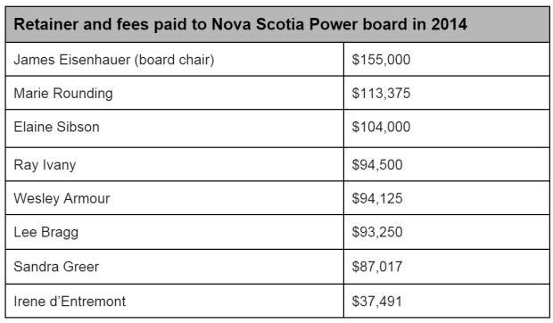 Nova Scotia Power board salaries 2014