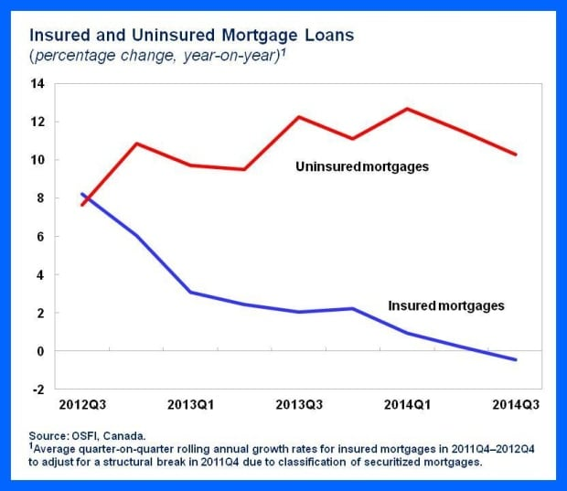 insured mortgage growth