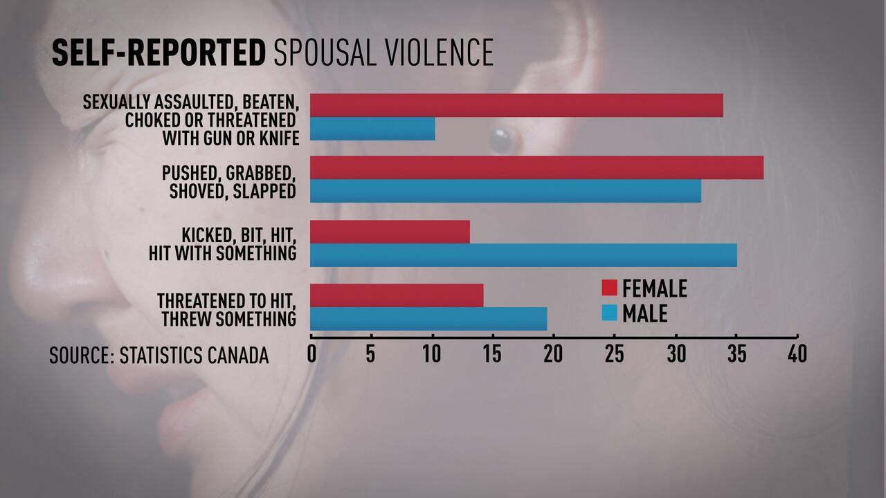 Online dating statistics canada