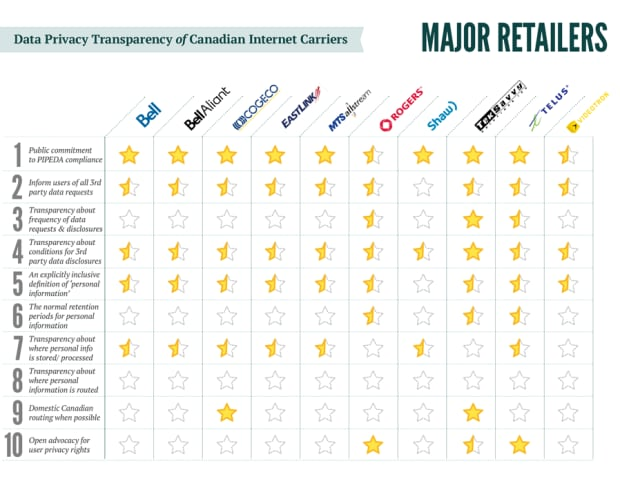 Star chart major retailers