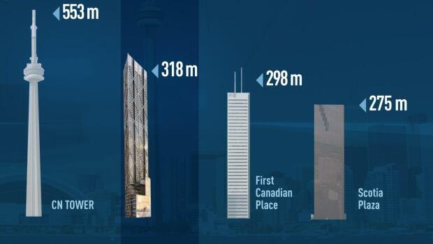 toronto tall buildings