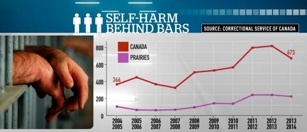 Self-harm behind bars