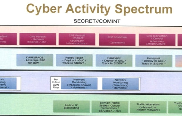 CSE cyber activity spectrum presentation