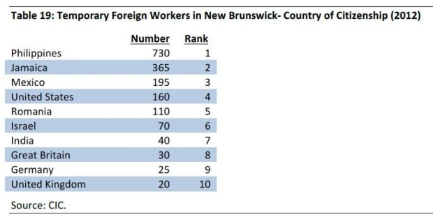 temporary foreign workers in NB, country of citizenship