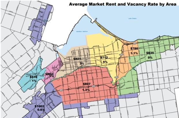 Average market apartment rent in Hamilton