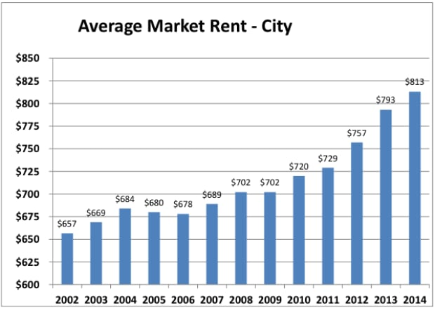 Average Apartment Rent By City How You Need To Earn A