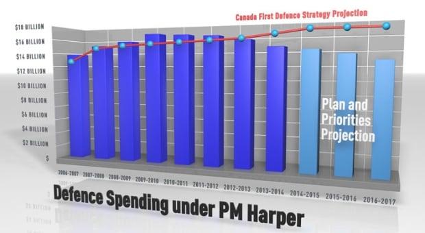 Defence Spending under Stephen Harper