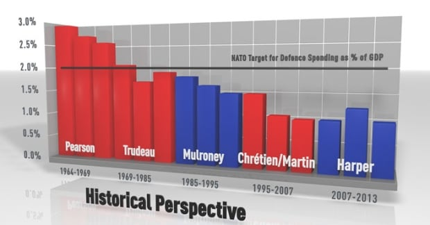 Historical perspective of defence spending