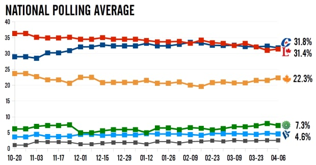 Federal polling averages, Apr. 9