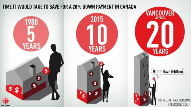 A 25-34 year old making median full-time earnings in Canada between 1976-1980 had to work 5 years to save a 20 per cent down payment on an average home. In 2015, it took the same aged person 10 years. In Vancouver, it takes approximately 20 years in 2015.