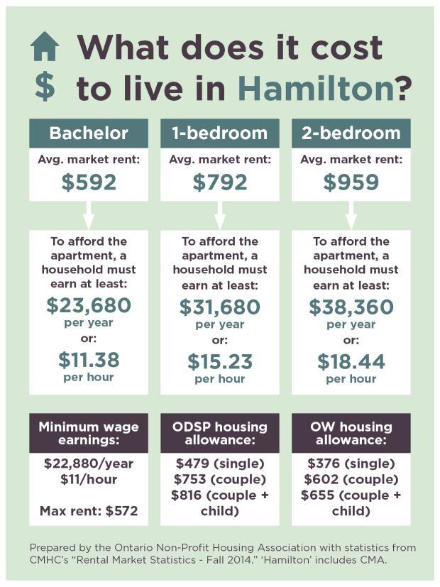 Hamilton rent costs