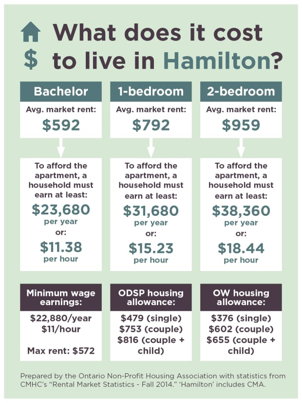 Couple On Ow Odsp Can 39 T Afford Average Rent In Hamilton