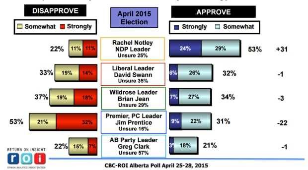 ROI poll approval ratings
