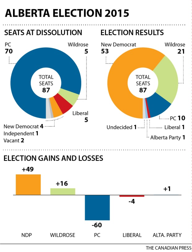 Chart: Alberta election 2015 seat changes