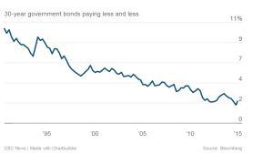 Canadian 30 year bond chart