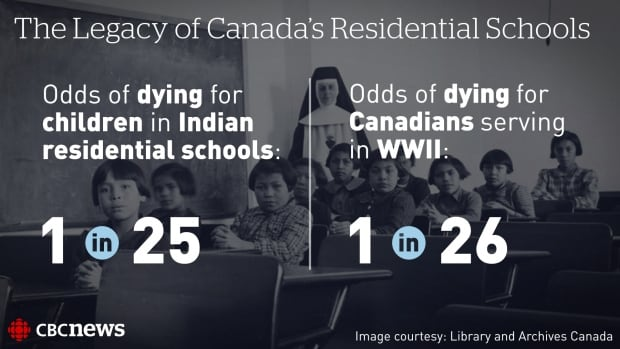 Canada Truth and Reconciliation Commission chair Justice Murray Sinclair told CBC News that the TRC has recorded over 6,000 deaths of residential school students.