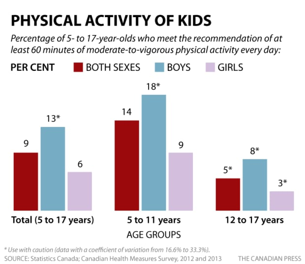 Physical activity of kids CP graphic June 2015