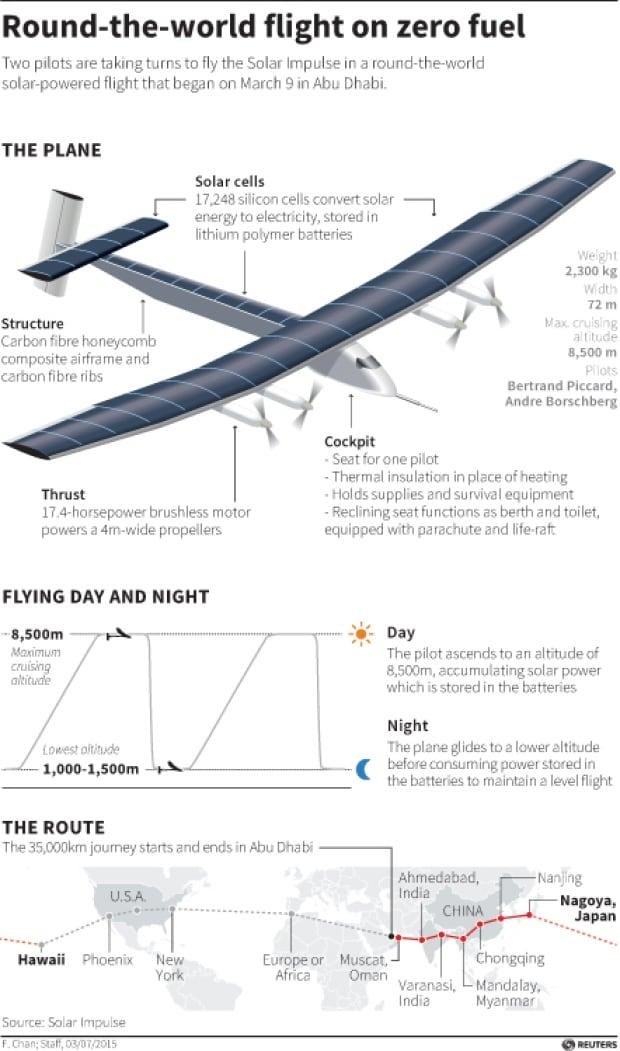 Solar Impulse graphic Round the world flight on zero fuel