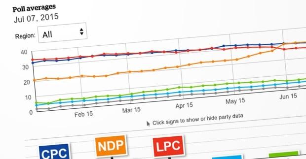 polls poll tracker
