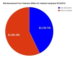 Medical marijuana for veterans chart