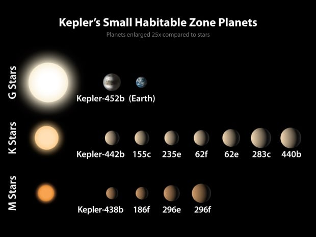 Small planets in habitable zones of stars