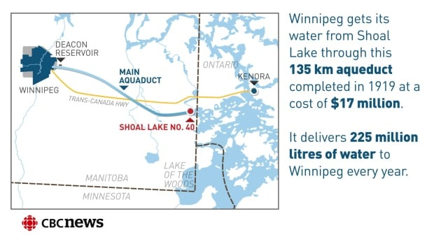 Infographic: Shoal Lake 40 First Nation(Winnipeg)