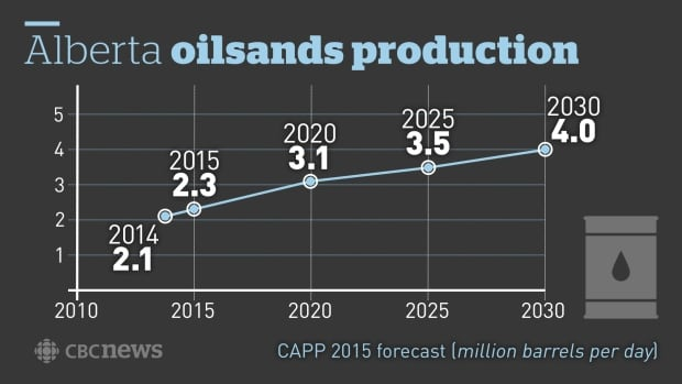 Alberta Oilsands Production