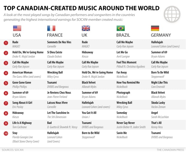 Top Canadian Music around the world