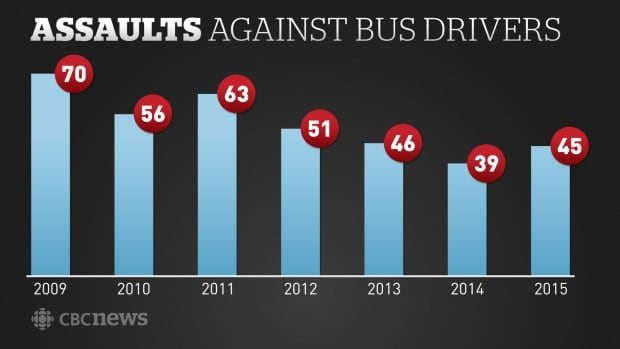 Assaults against bus drivers
