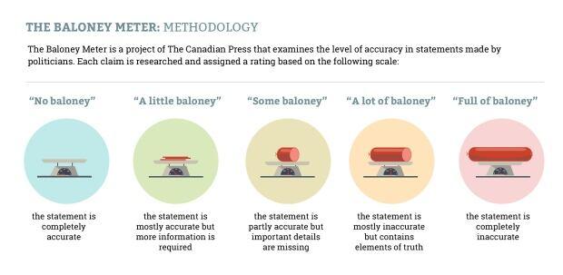 baloney scale