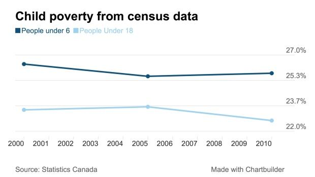 Child poverty census