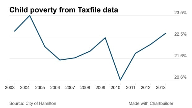Poverty from taxfile data