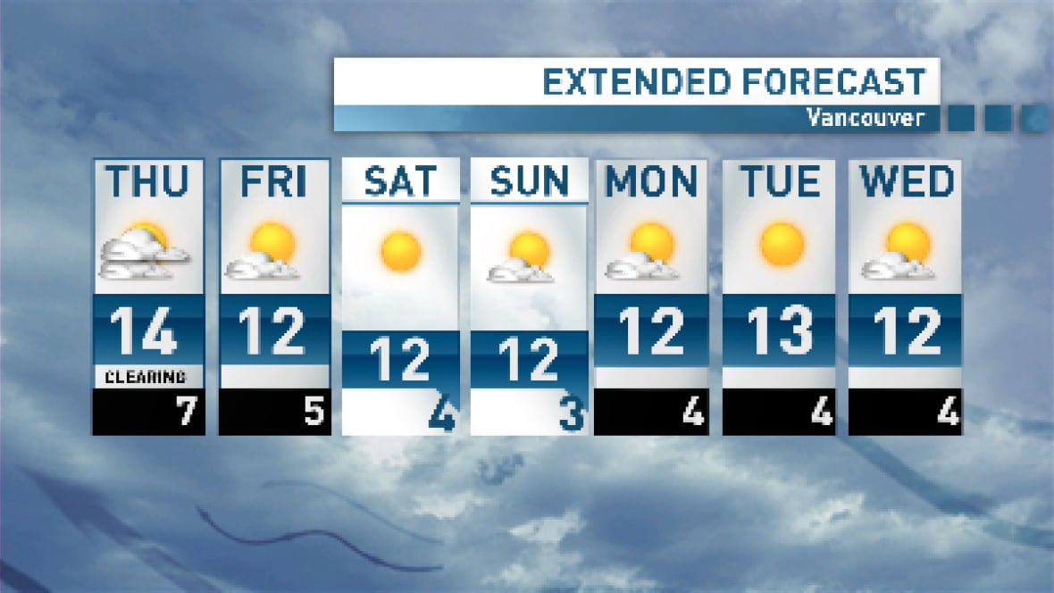 Weather Vancouver: Wagstaffe's Weather Thursday: Sun Back Later Today